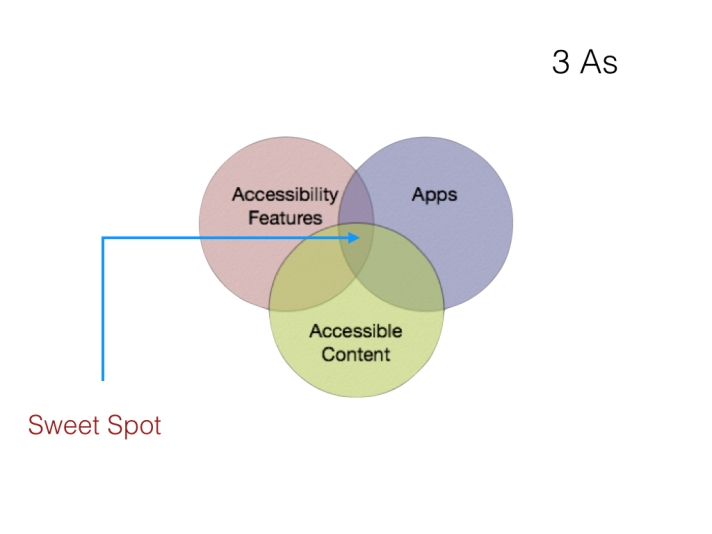 Three overlapping circles labeled as Accessibility Features, Apps and Accessible Content, with the spot where they converged labeled as Sweet Spot.